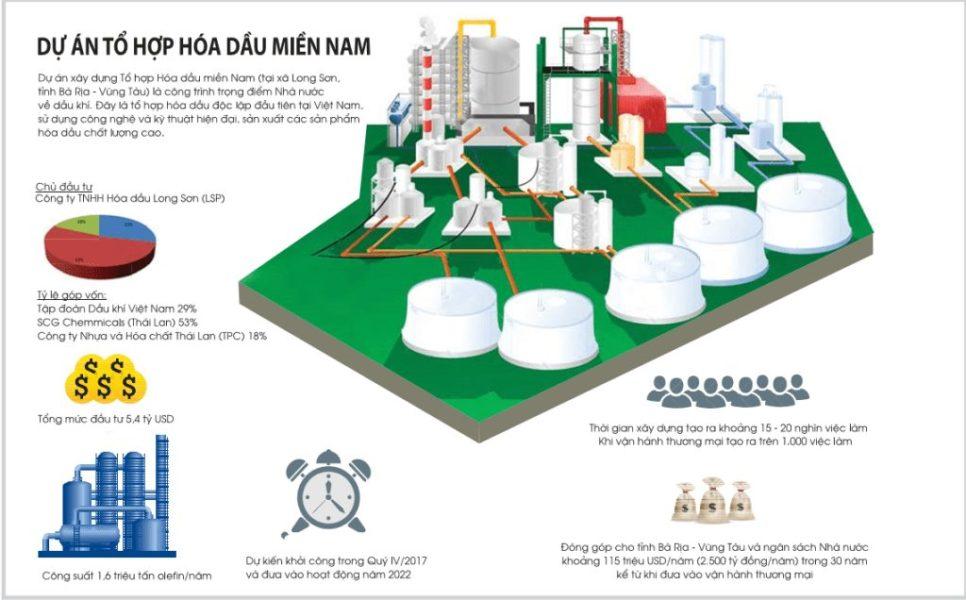 Tổ hợp lọc hóa dầu Long Sơn