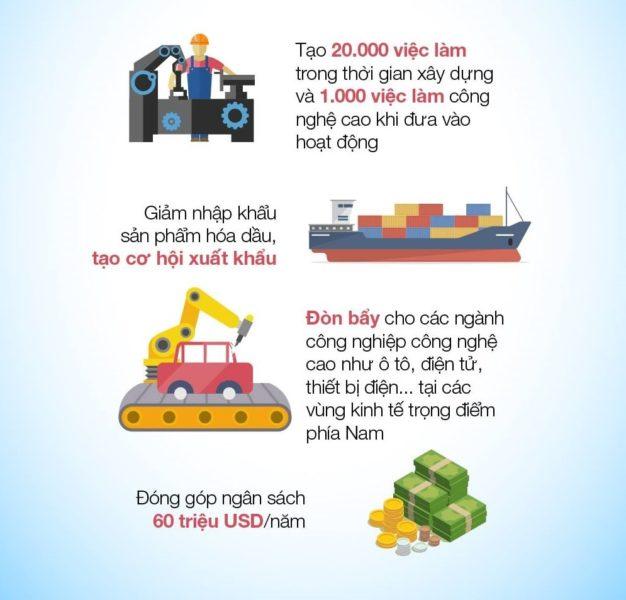 Tổ hợp Lọc Hóa dầu Long Sơn tạo ra việc làm cho khoảng 20.000 lao động; thu hút, đào tạo nhiều nhân lực có trình độ cao